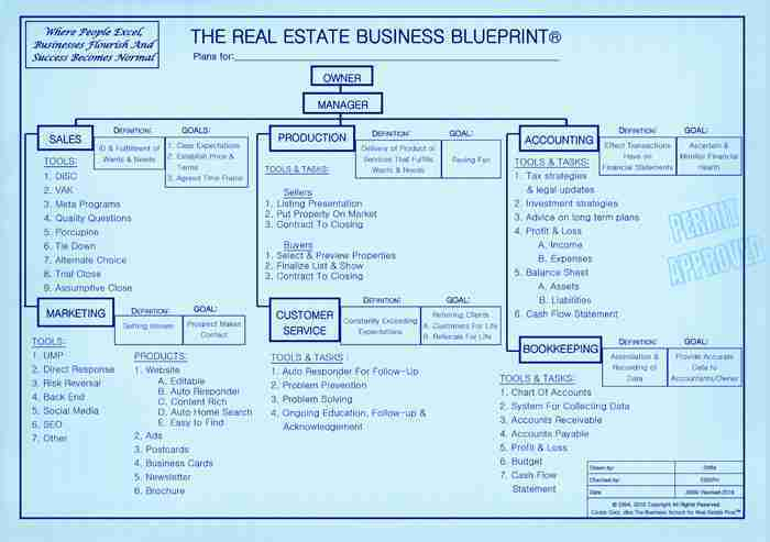 Real estate marketing the principles of business 526 the real business education financial freedom the business school for real estate pros where people excel businesses flourish and success becomes normal malvernweather Images